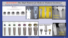 dr.niznick controversal questions in implant dentistry diameter internal shaft